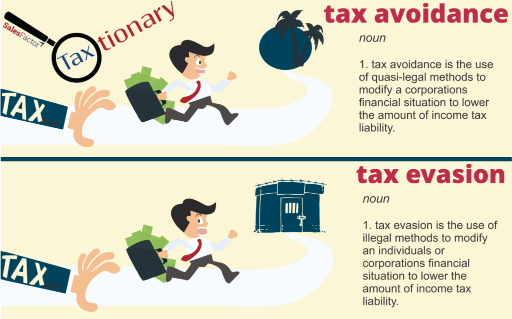 Tax Avoidance vs. Tax Evasion: 1) tax avoidance is the use of quasi-legal methods to modify a corporations financial situation to lower the amount of income tax liability. 2) tax evasion is the use if illegal methods to modify an individuals or corporations financial situation to lower the amount of income tax liability.